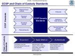 ccsp and chain of custody standards