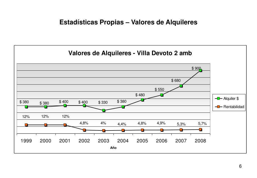 Estadísticas Propias – Valores de Alquileres