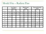 model fits radiata pine