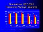 graduations 1997 2001 registered nursing programs