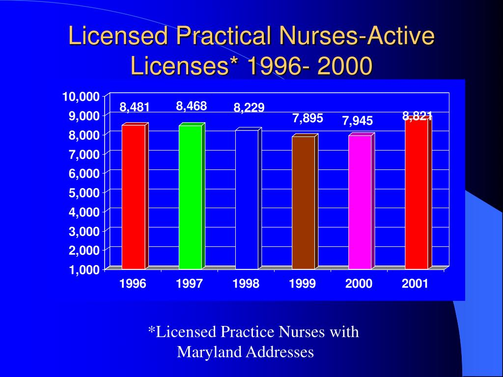 Licensed Practical Nurses-Active Licenses* 1996- 2000