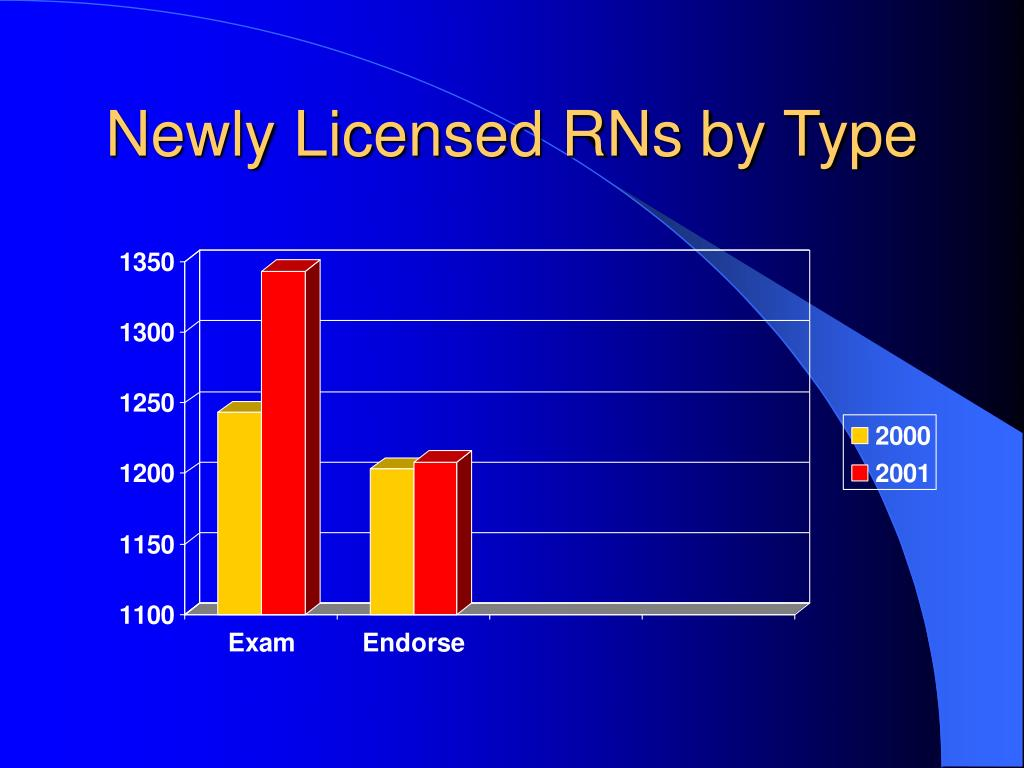 Newly Licensed RNs by Type