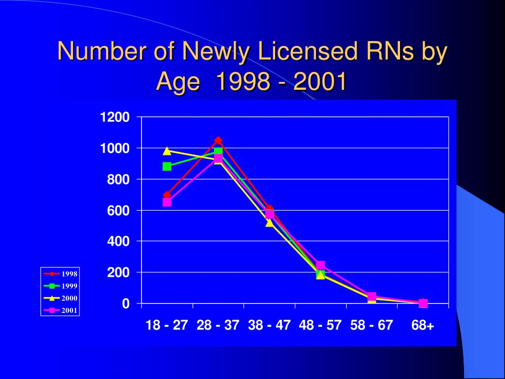 Number of Newly Licensed RNs by Age  1998 - 2001
