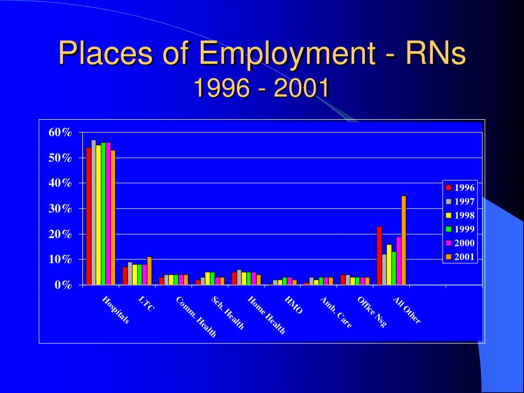 Places of Employment - RNs