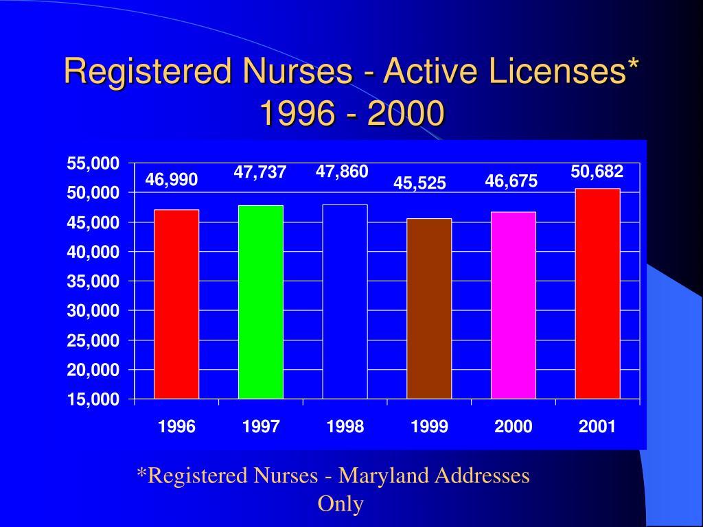 Registered Nurses - Active Licenses*