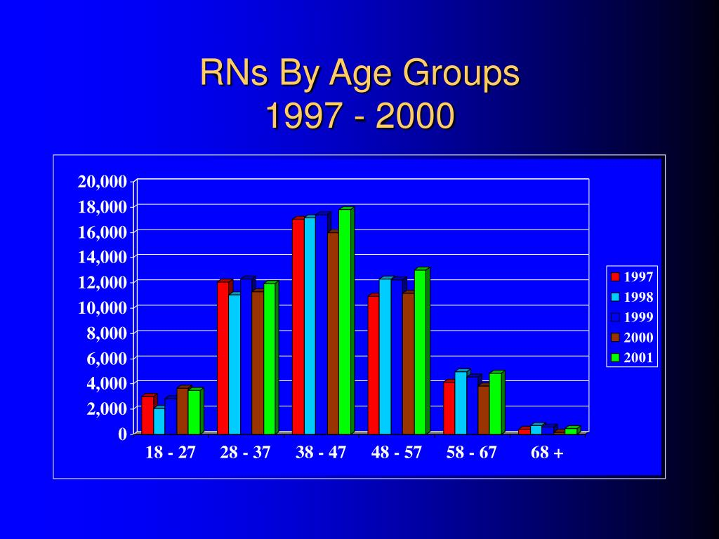RNs By Age Groups