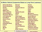 54 motor vehicle companies rated on long term leanness