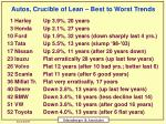 autos crucible of lean best to worst trends