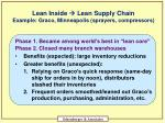 lean inside lean supply chain example graco minneapolis sprayers compressors