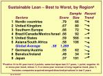 sustainable lean best to worst by region