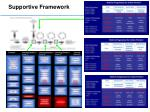 supportive framework