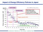 impact of energy efficiency policies in japan