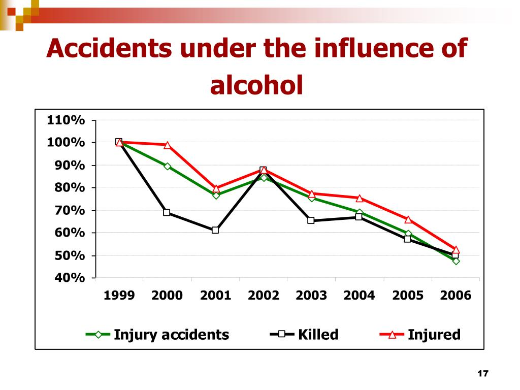 Accidents under the influence of alcohol