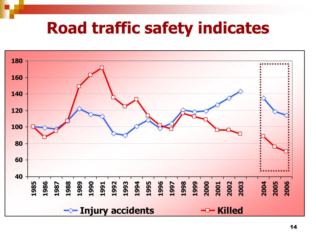 Road traffic safety indicates