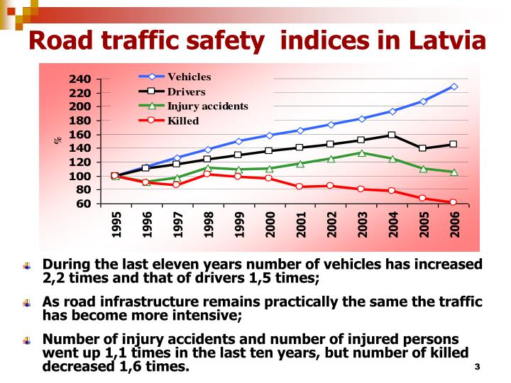 Road traffic safety indices in latvia