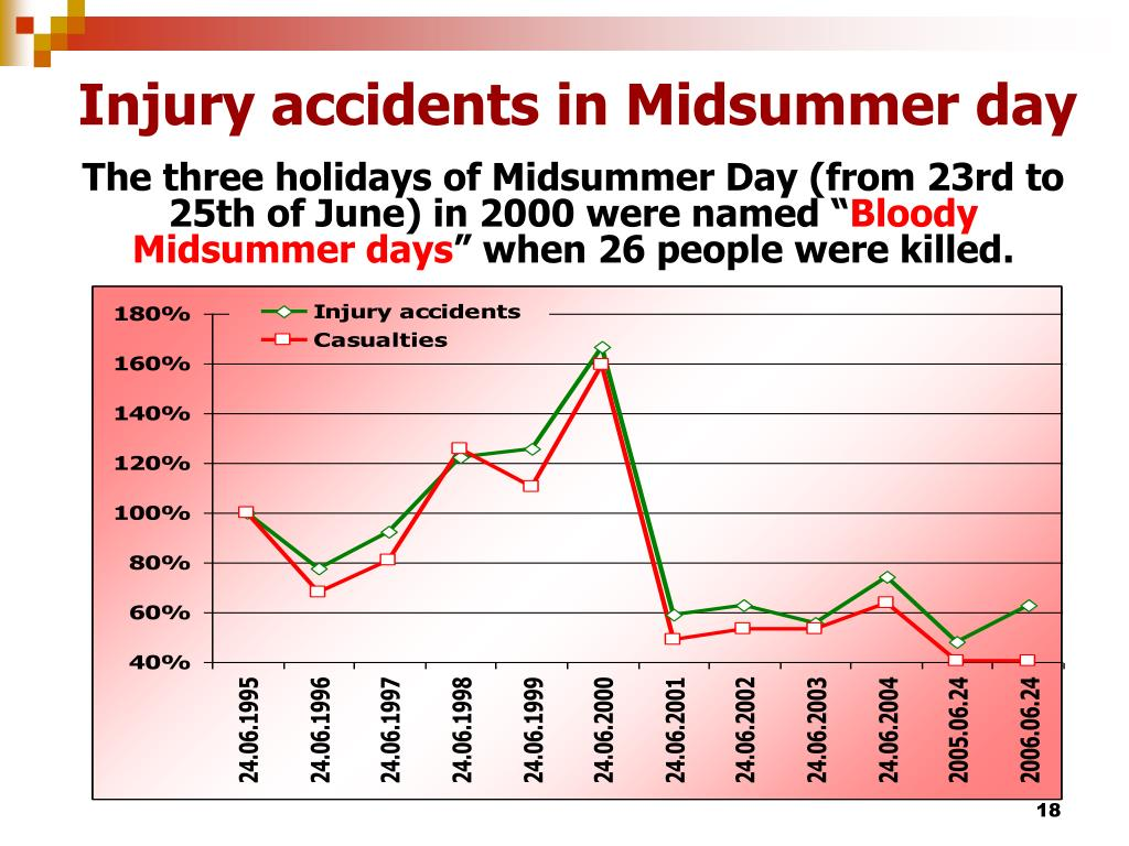 Injury accidents in Midsummer day