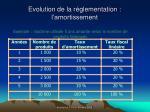 evolution de la r glementation l amortissement64