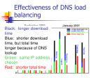 effectiveness of dns load balancing52