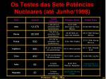os testes das sete pot ncias nucleares at junho 1998