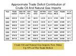 approximate trade deficit contribution of crude oil and natural gas imports