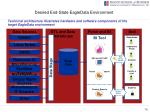 desired end state eagledata environment