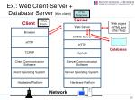 ex web client server database server thin client