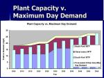 plant capacity v maximum day demand