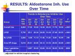 results aldosterone inh use over time