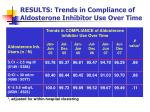 results trends in compliance of aldosterone inhibitor use over time