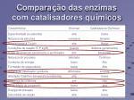 compara o das enzimas com catalisadores qu micos119