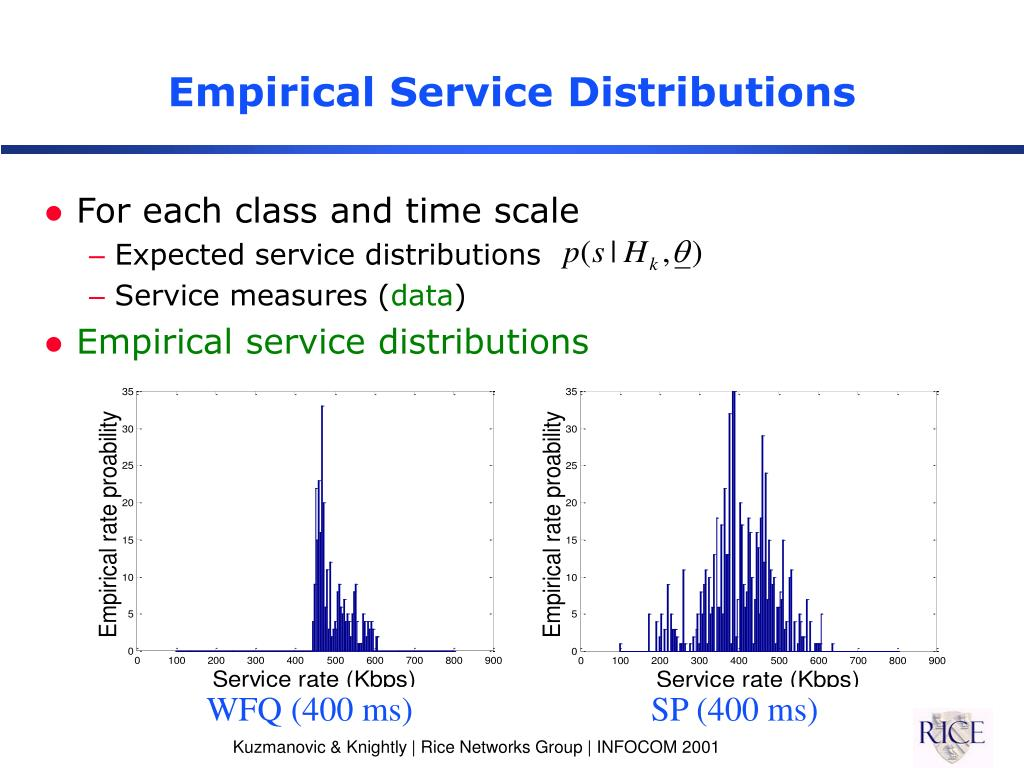Empirical Service Distributions