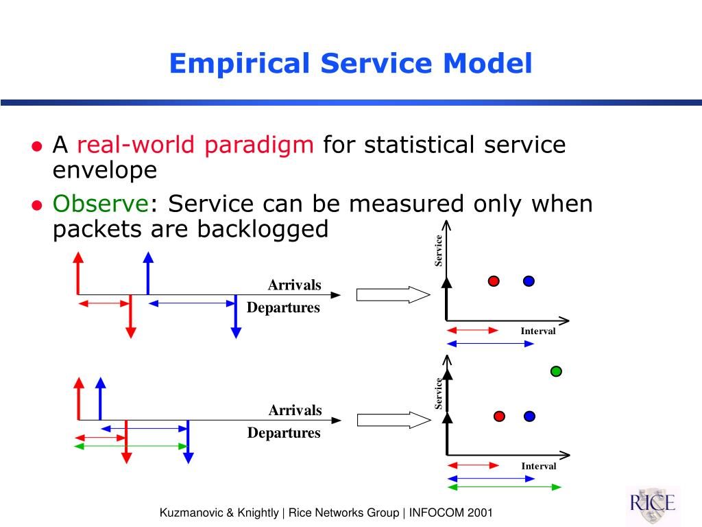 Empirical Service Model