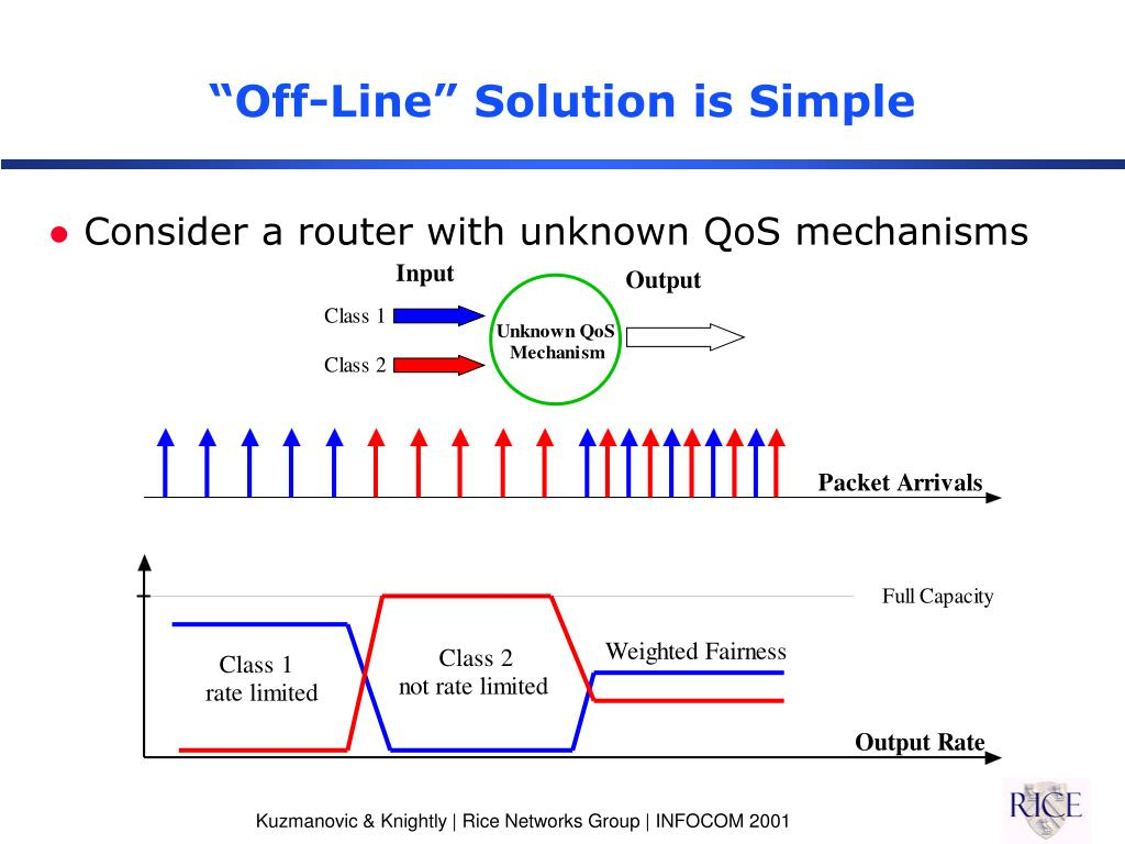 """Off-Line"" Solution is Simple"