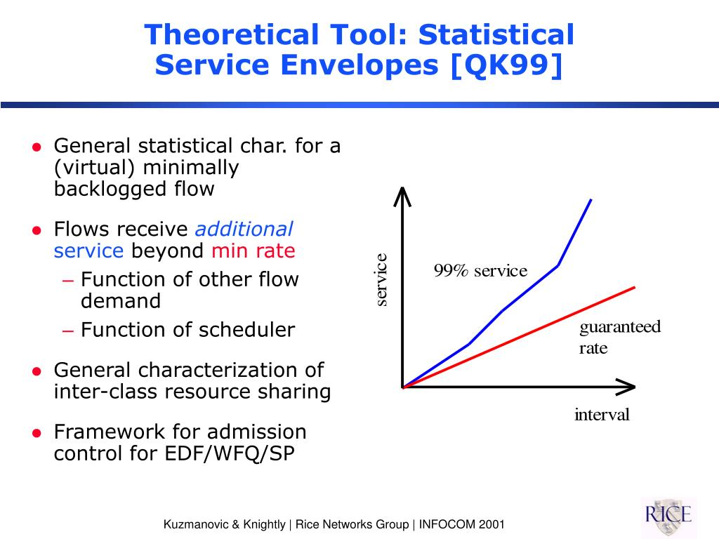 Theoretical Tool: Statistical Service Envelopes [QK99]