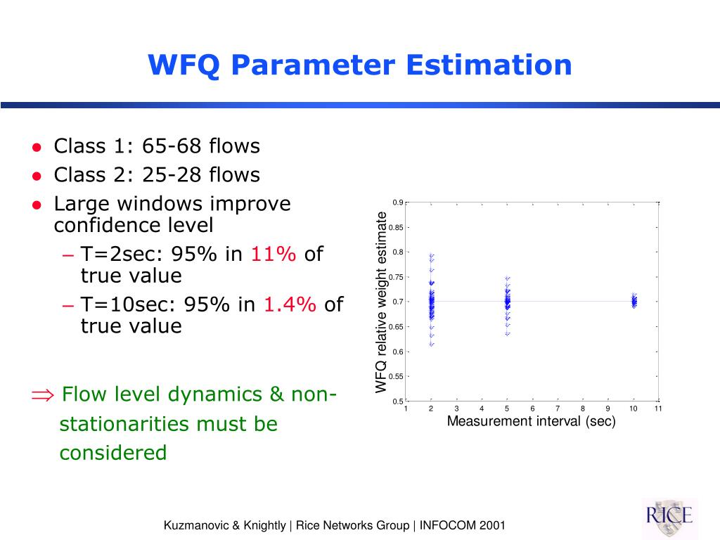 WFQ Parameter Estimation