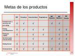 metas de los productos