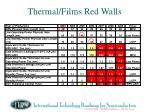 thermal films red walls