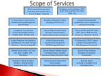 scope of services