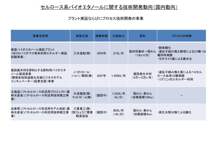 セルロース系バイオエタノールに関する技術開発動向(国内動向)