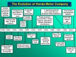 the evolution of honda motor company
