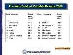 the world s most valuable brands 2000