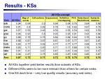 results kss