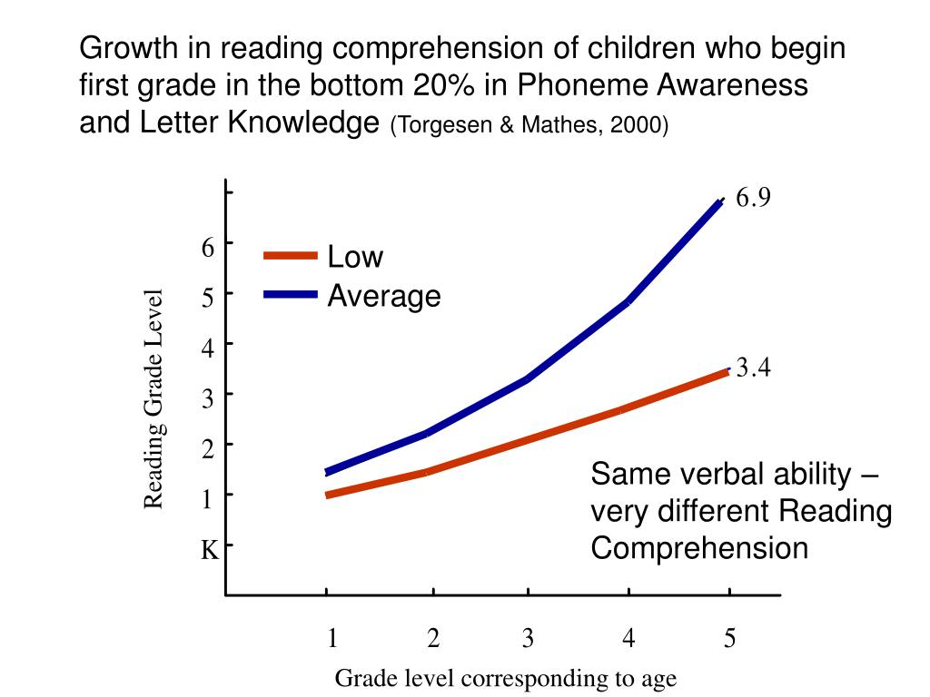 Growth in reading comprehension of children who begin first grade in the bottom 20% in Phoneme Awareness and Letter Knowledge