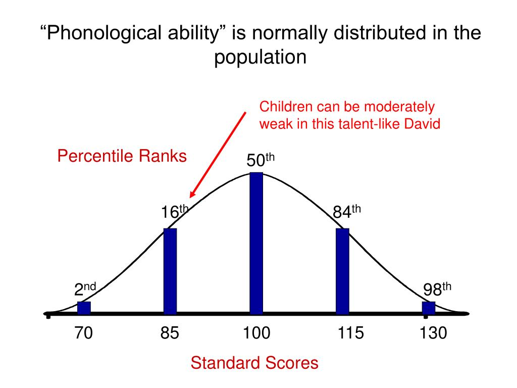 Children can be moderately weak in this talent-like David