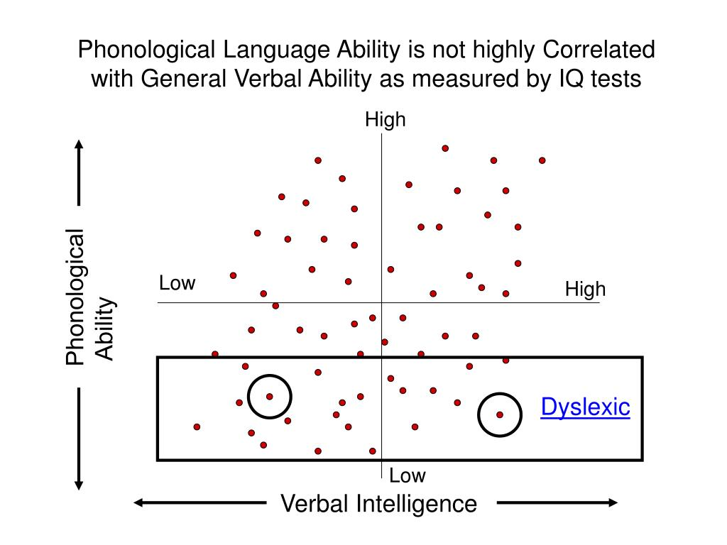 Phonological Language Ability is not highly Correlated with General Verbal Ability as measured by IQ tests