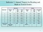 indicator 3 annual targets for reading and math in tested grades