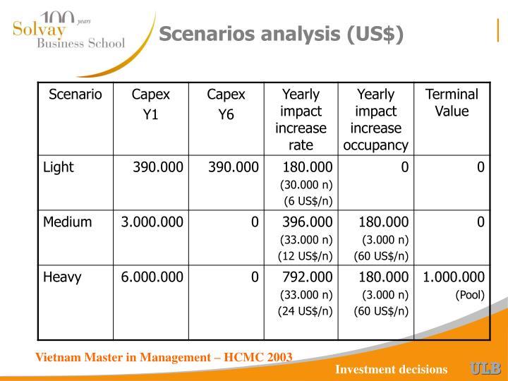 Scenarios analysis (US$)