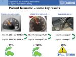 poland telematic some key results