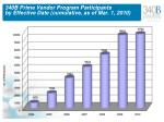 340b prime vendor program participants by effective date cumulative as of mar 1 2010