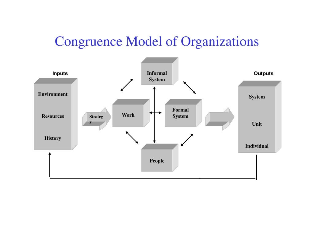 nadler tushman congruence model Palm, inc congruence analysis a 5 page paper that begins with a brief introduction to the nadler-tushman congruence model the paper discusses palm, inc and includes the number of times this company has been acquired.
